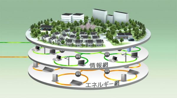 Компания Panasonic разрабатывает инфраструктуру «умного города» вСША
